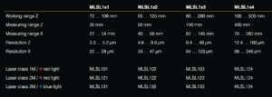 Wenglor weCat3D MLSL1-sarjan mallit