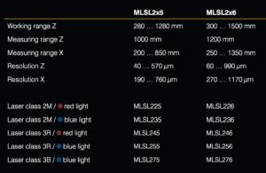 Wenglor weCat3D MLSL2-sarjan mallit