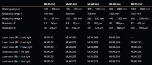 Wenglor weCat3D MLWL2-sarjan mallit
